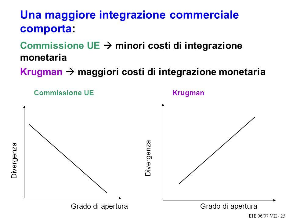 Una maggiore integrazione commerciale comporta: