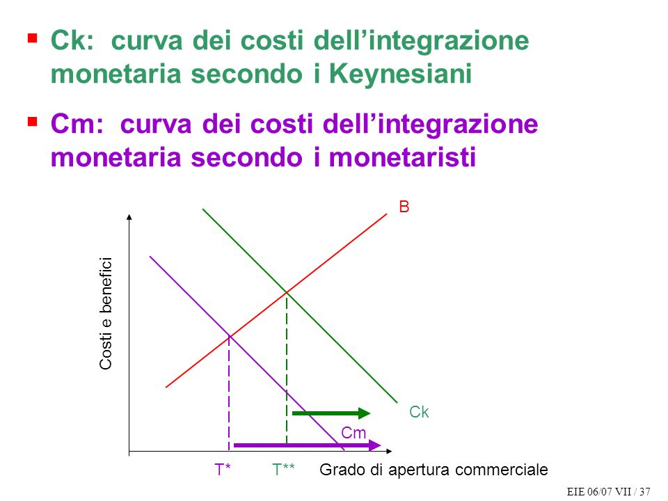 Ck: curva dei costi dell'integrazione monetaria secondo i Keynesiani