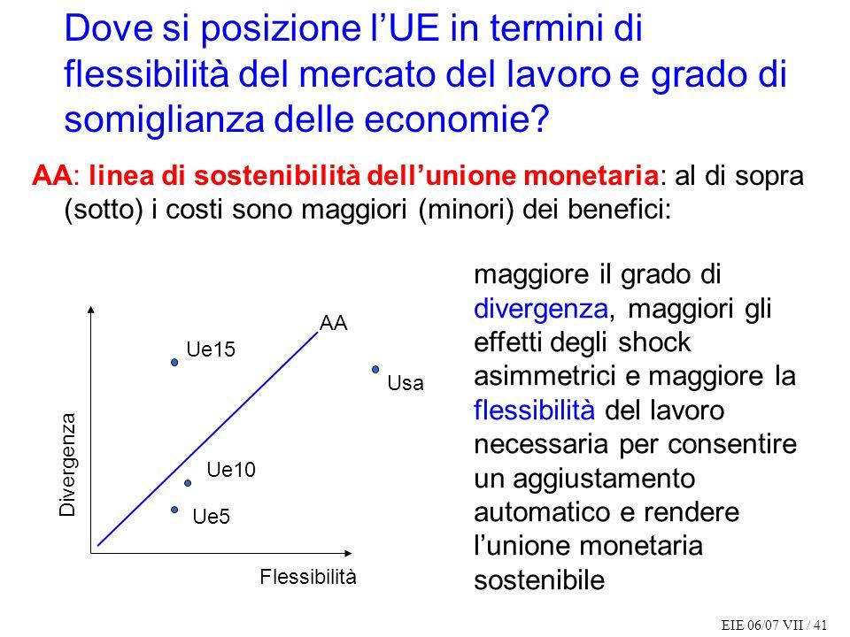 Dove si posizione l'UE in termini di flessibilità del mercato del lavoro e grado di somiglianza delle economie