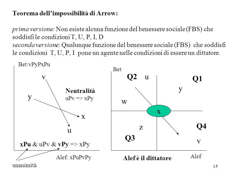 Teorema dell'impossibilità di Arrow: prima versione: Non esiste alcuna funzione del benessere sociale (FBS) che soddisfi le condizioni T, U, P, I, D seconda versione: Qualunque funzione del benessere sociale (FBS) che soddisfi le condizioni T, U, P, I pone un agente nelle condizioni di essere un dittatore.