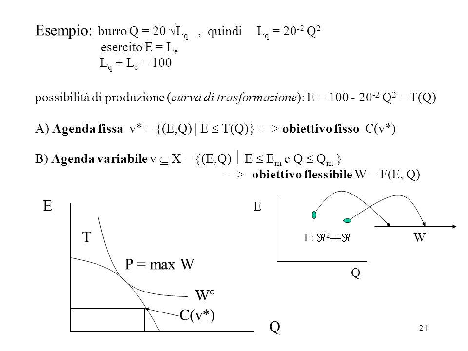 Esempio: burro Q = 20 Lq , quindi Lq = 20-2 Q2