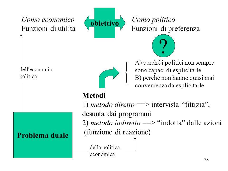 obiettivo Uomo economico Funzioni di utilità Uomo politico
