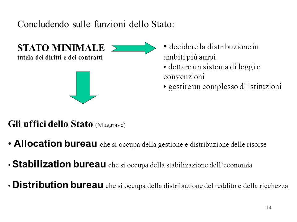 Concludendo sulle funzioni dello Stato: STATO MINIMALE