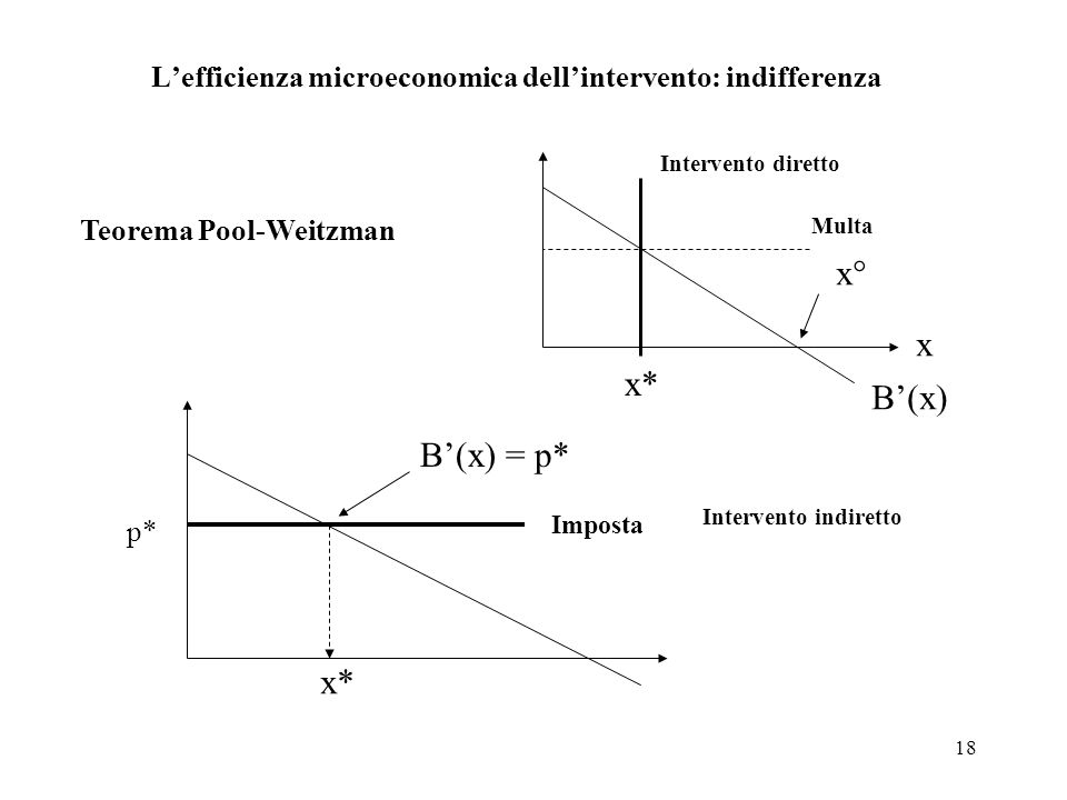 L'efficienza microeconomica dell'intervento: indifferenza