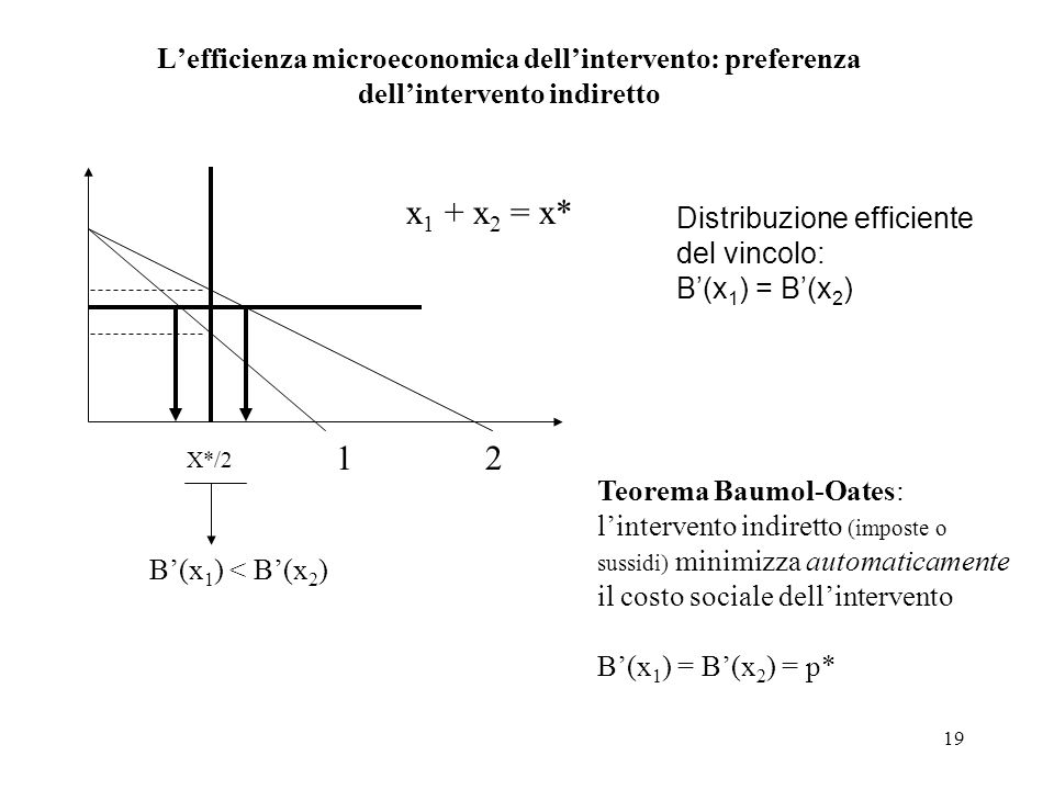 L'efficienza microeconomica dell'intervento: preferenza dell'intervento indiretto