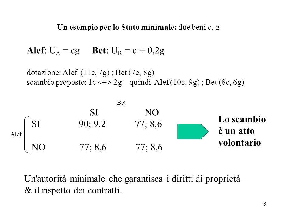 Un esempio per lo Stato minimale: due beni c, g