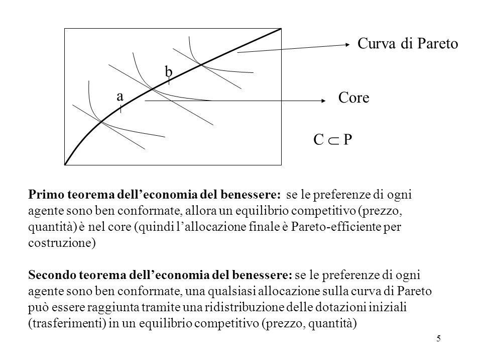 Curva di Pareto b a Core C  P