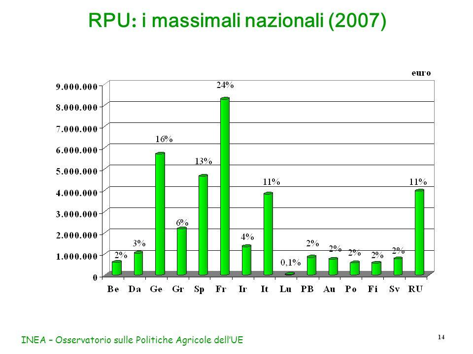 RPU: i massimali nazionali (2007)