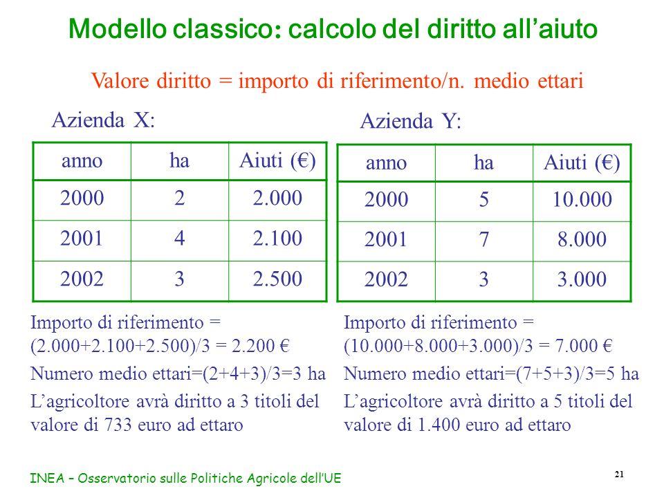 Modello classico: calcolo del diritto all'aiuto