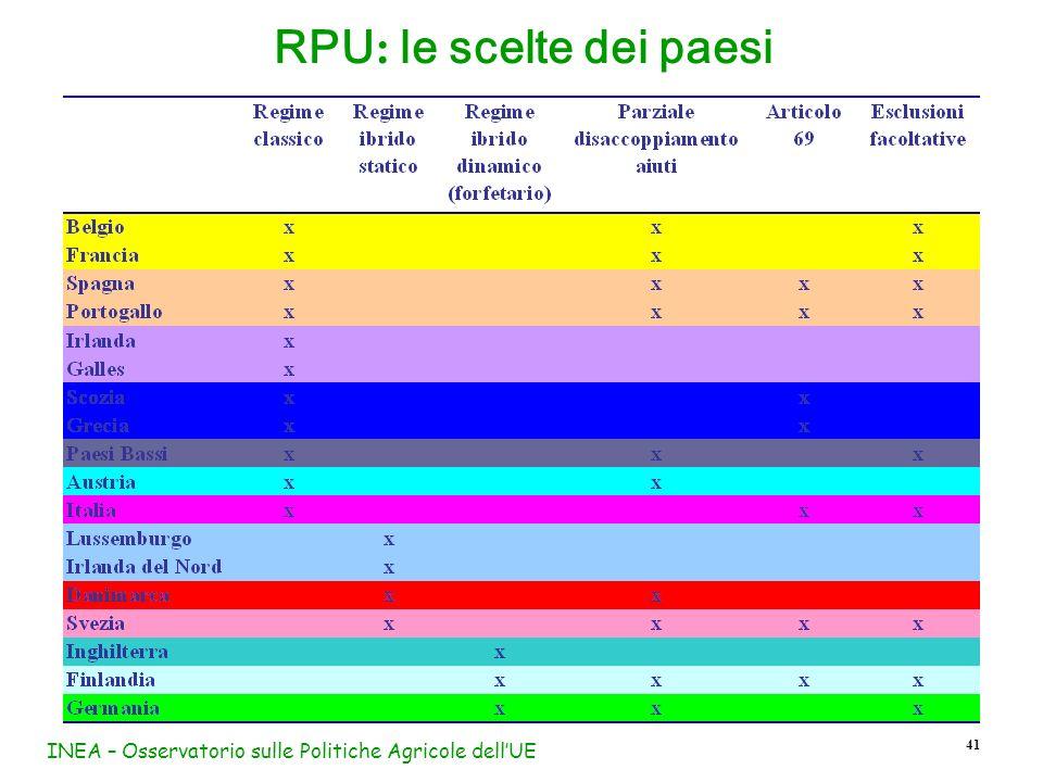 RPU: le scelte dei paesi