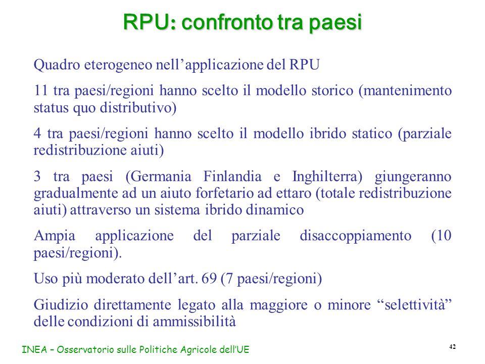 RPU: confronto tra paesi