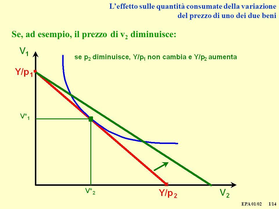 Se, ad esempio, il prezzo di v2 diminuisce: