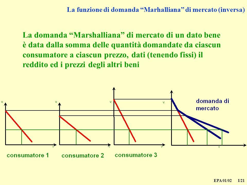 La funzione di domanda Marhalliana di mercato (inversa)