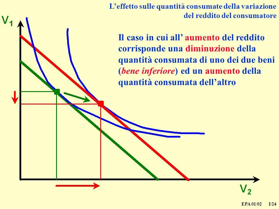 L'effetto sulle quantità consumate della variazione