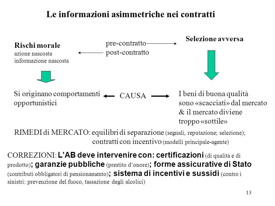 Le informazioni asimmetriche nei contratti