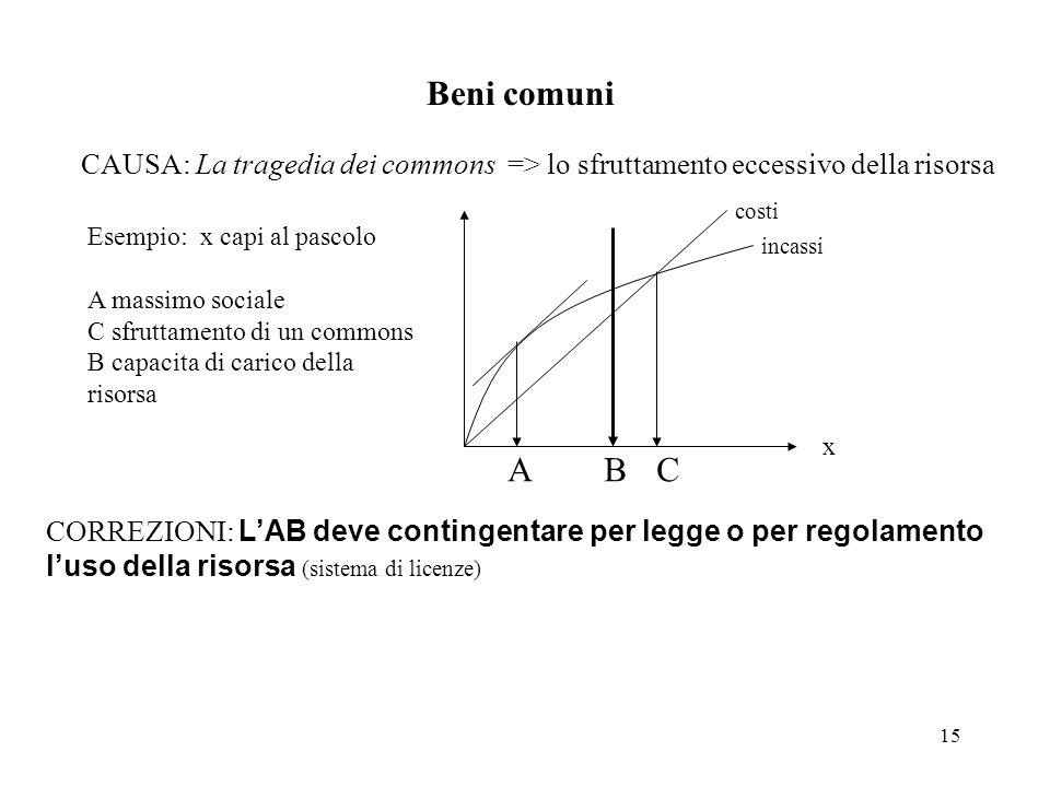 Beni comuni CAUSA: La tragedia dei commons => lo sfruttamento eccessivo della risorsa. costi. Esempio: x capi al pascolo.