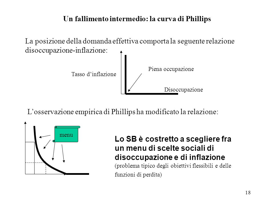 Un fallimento intermedio: la curva di Phillips
