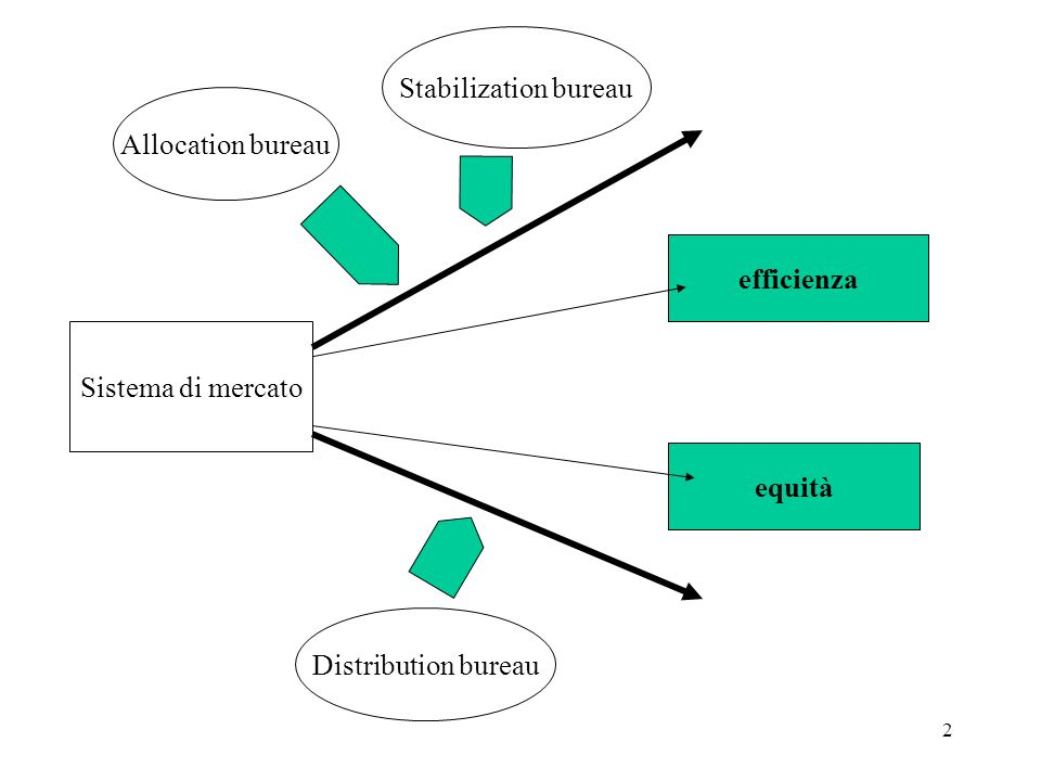 Stabilization bureau Allocation bureau efficienza Sistema di mercato equità Distribution bureau