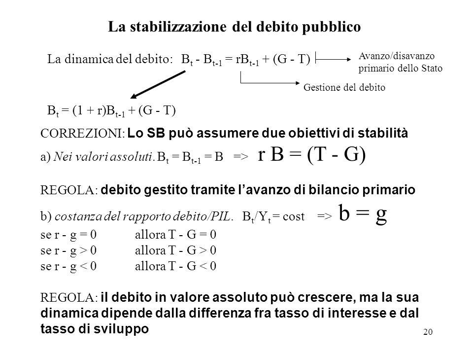 La stabilizzazione del debito pubblico