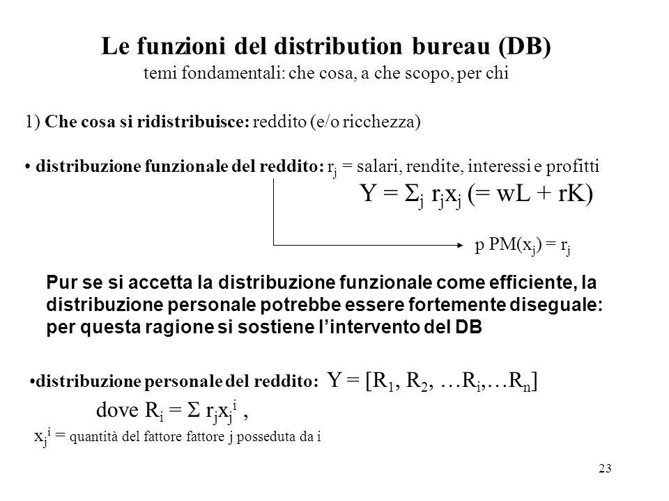 Le funzioni del distribution bureau (DB) temi fondamentali: che cosa, a che scopo, per chi