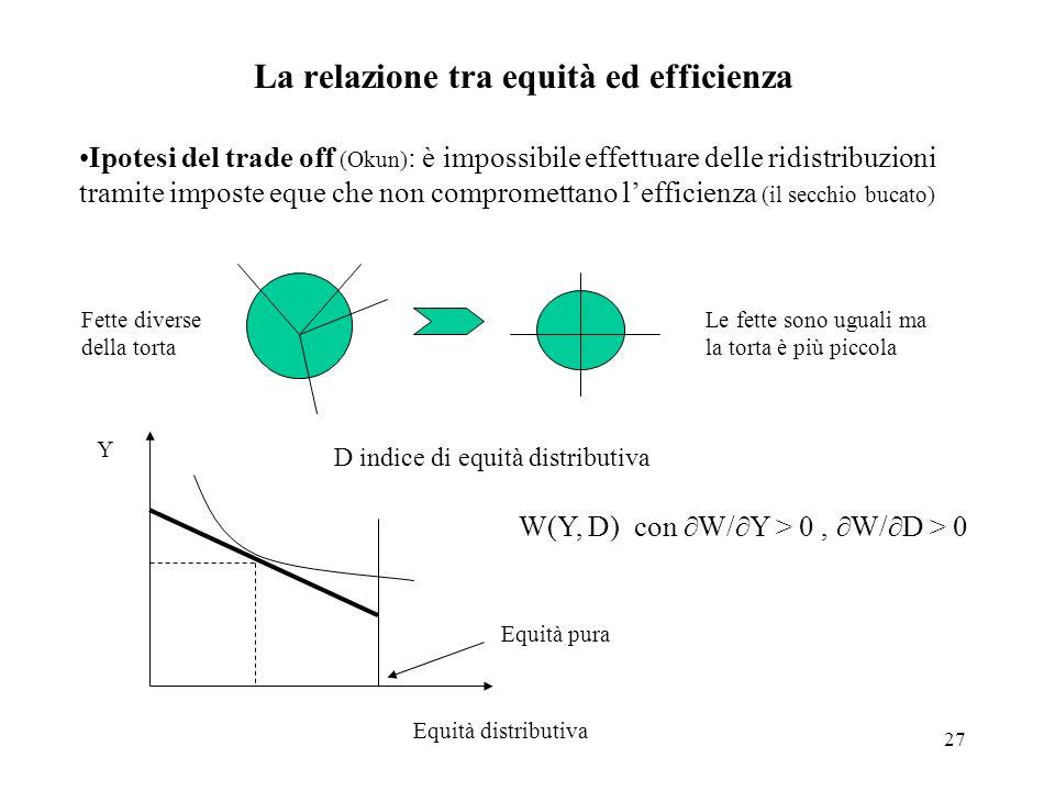 La relazione tra equità ed efficienza