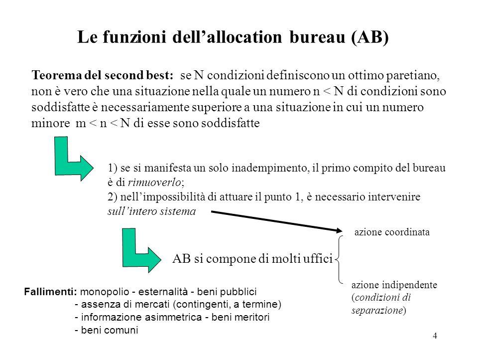 Le funzioni dell'allocation bureau (AB)
