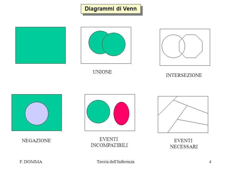 Diagrammi di Venn UNIONE INTERSEZIONE EVENTI INCOMPATIBILI NEGAZIONE