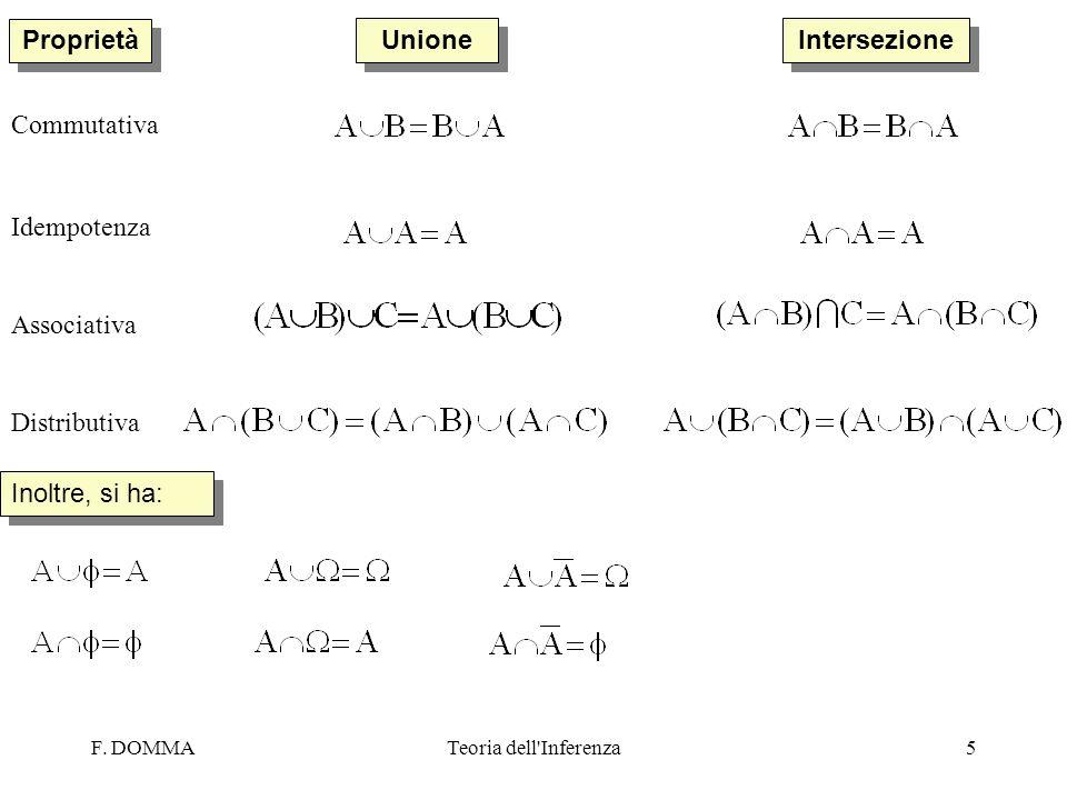 Proprietà Unione Intersezione