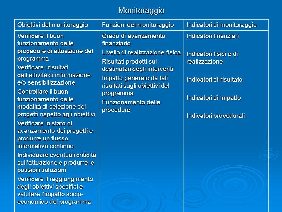 Monitoraggio Obiettivi del monitoraggio Funzioni del monitoraggio