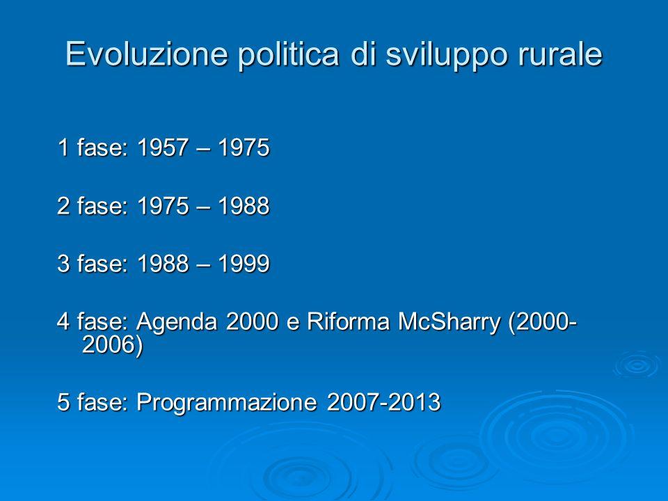 Evoluzione politica di sviluppo rurale