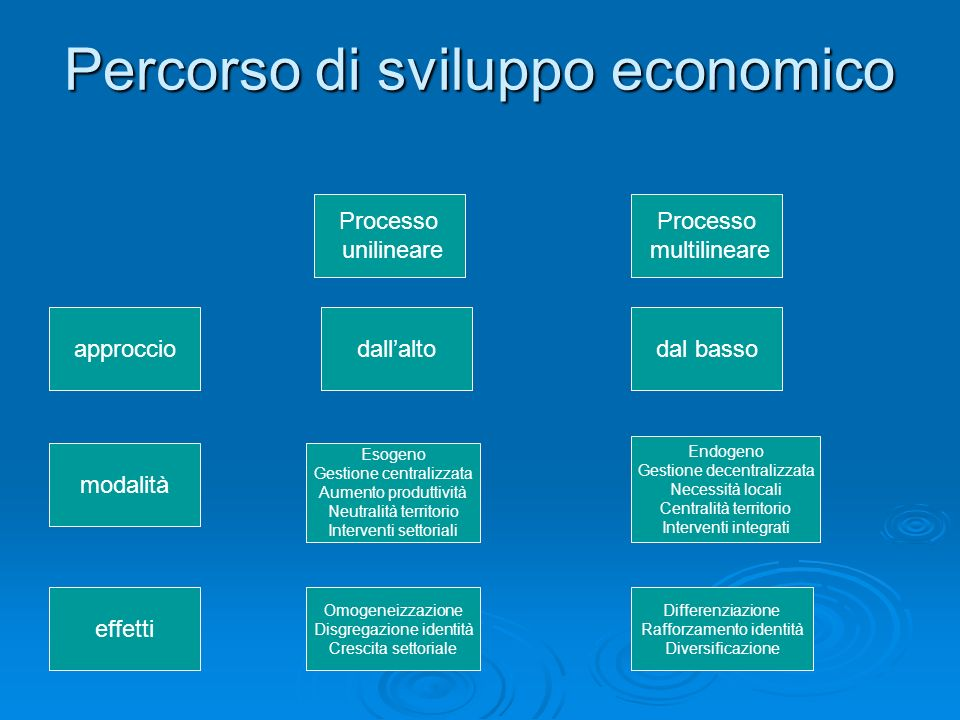 Percorso di sviluppo economico