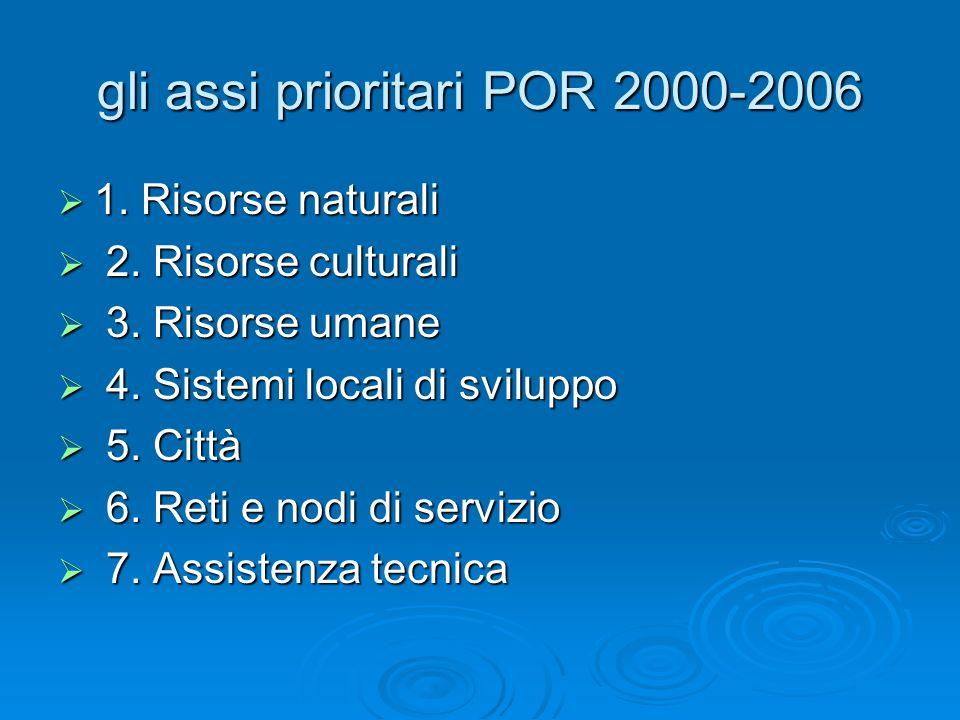 gli assi prioritari POR 2000-2006