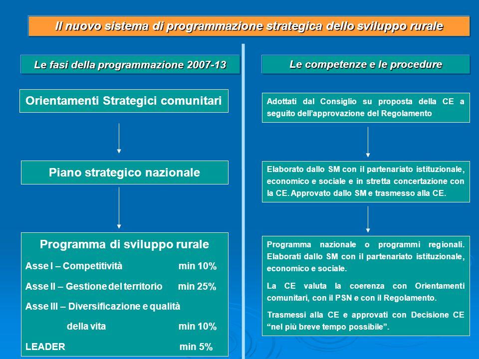 Il nuovo sistema di programmazione strategica dello sviluppo rurale
