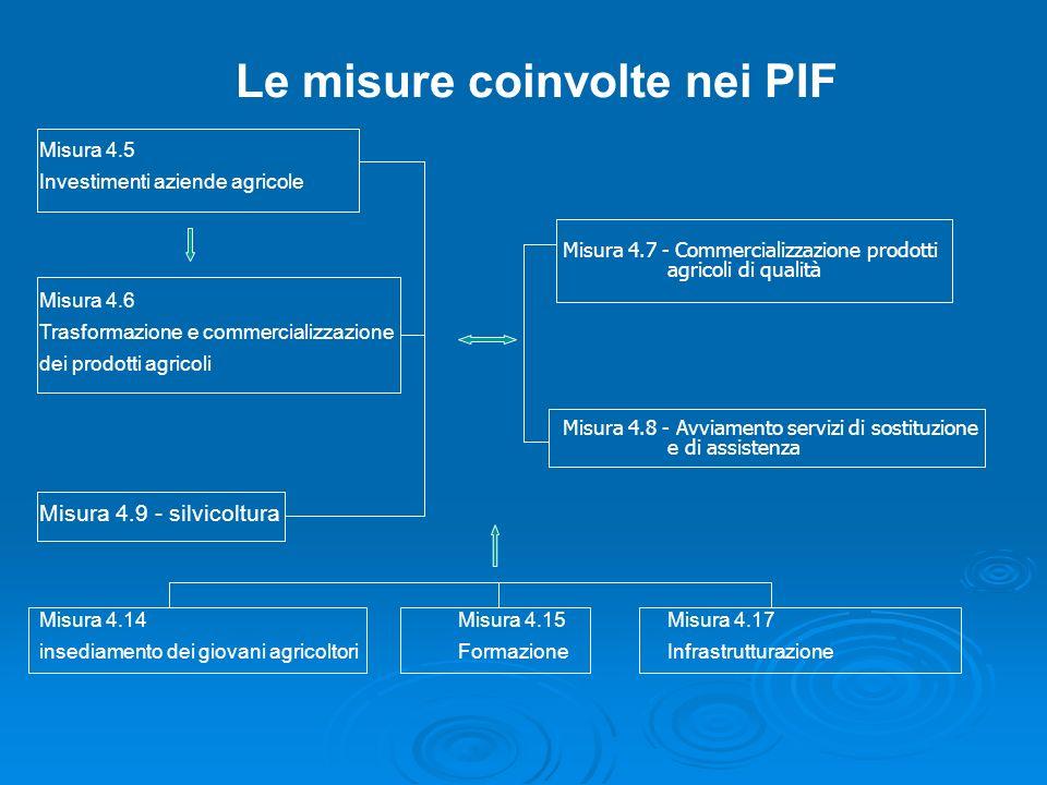 Le misure coinvolte nei PIF