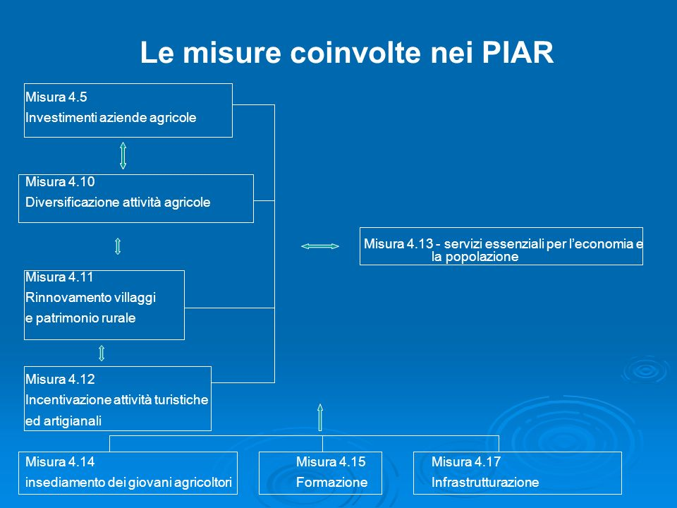 Le misure coinvolte nei PIAR
