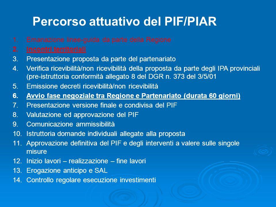 Percorso attuativo del PIF/PIAR