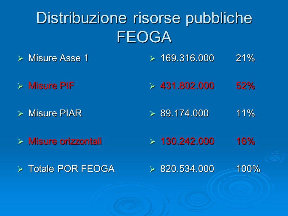 Distribuzione risorse pubbliche FEOGA