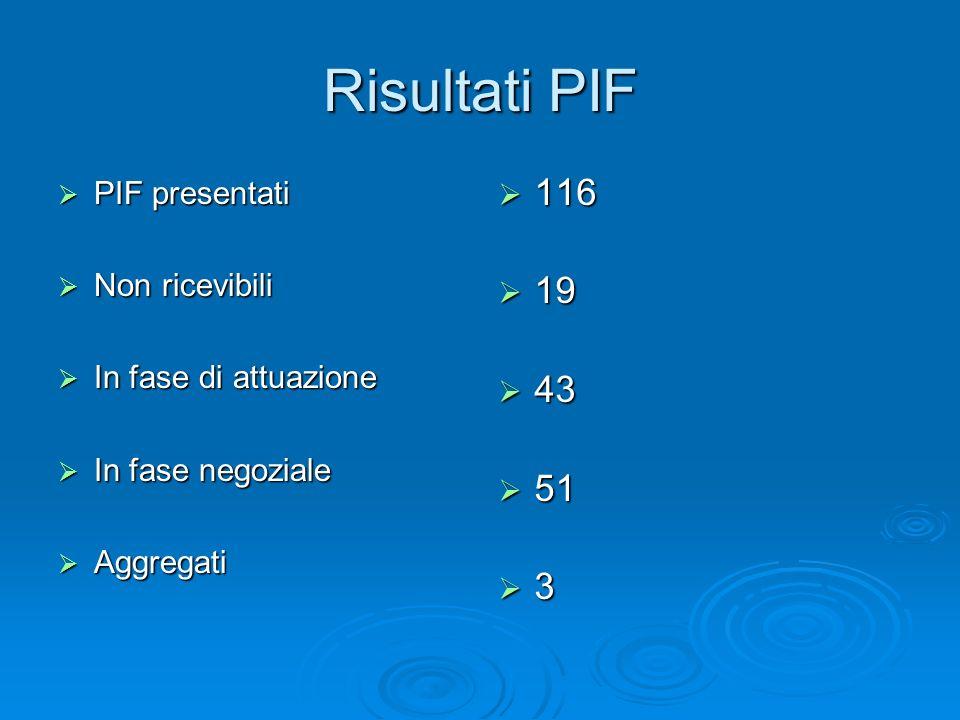 Risultati PIF 116 19 43 51 3 PIF presentati Non ricevibili