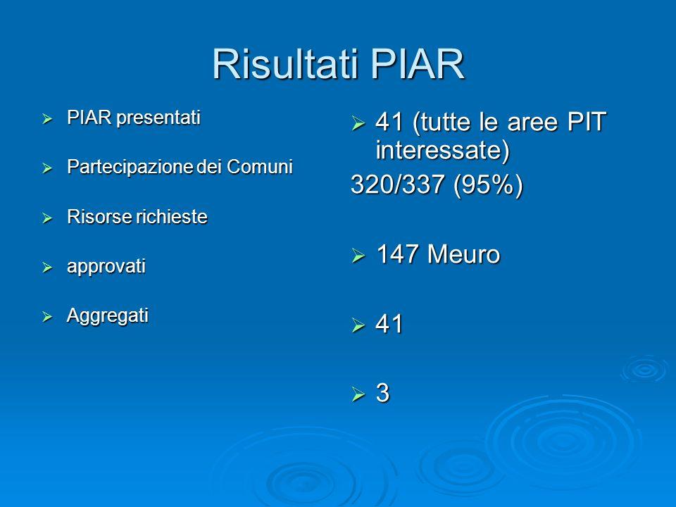 Risultati PIAR 41 (tutte le aree PIT interessate) 320/337 (95%)
