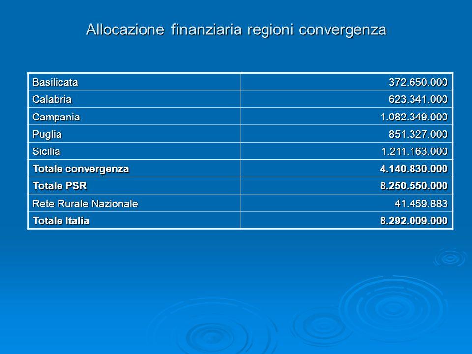 Allocazione finanziaria regioni convergenza