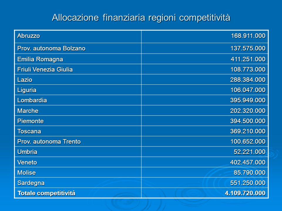 Allocazione finanziaria regioni competitività