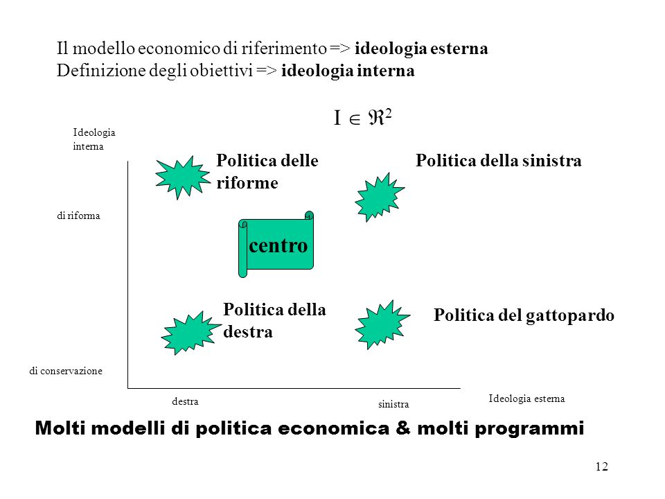 Il modello economico di riferimento => ideologia esterna Definizione degli obiettivi => ideologia interna