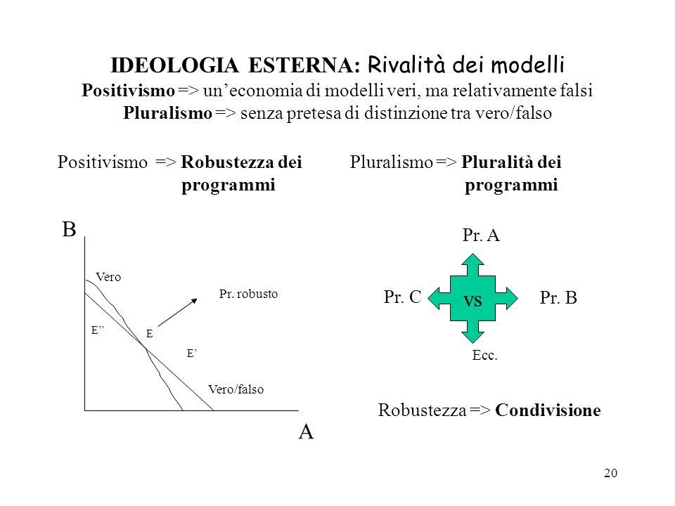 IDEOLOGIA ESTERNA: Rivalità dei modelli Positivismo => un'economia di modelli veri, ma relativamente falsi Pluralismo => senza pretesa di distinzione tra vero/falso
