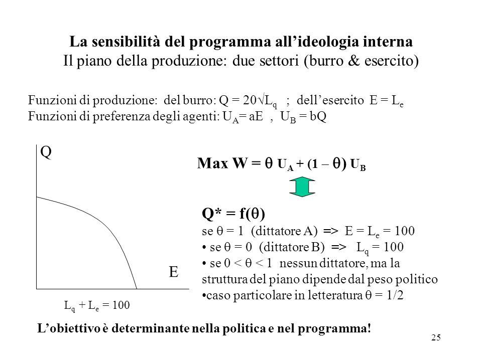 La sensibilità del programma all'ideologia interna Il piano della produzione: due settori (burro & esercito)