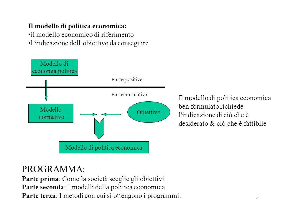 Modello di politica economica