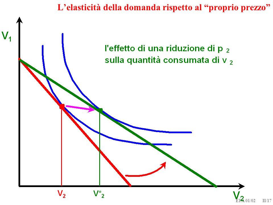 L'elasticità della domanda rispetto al proprio prezzo