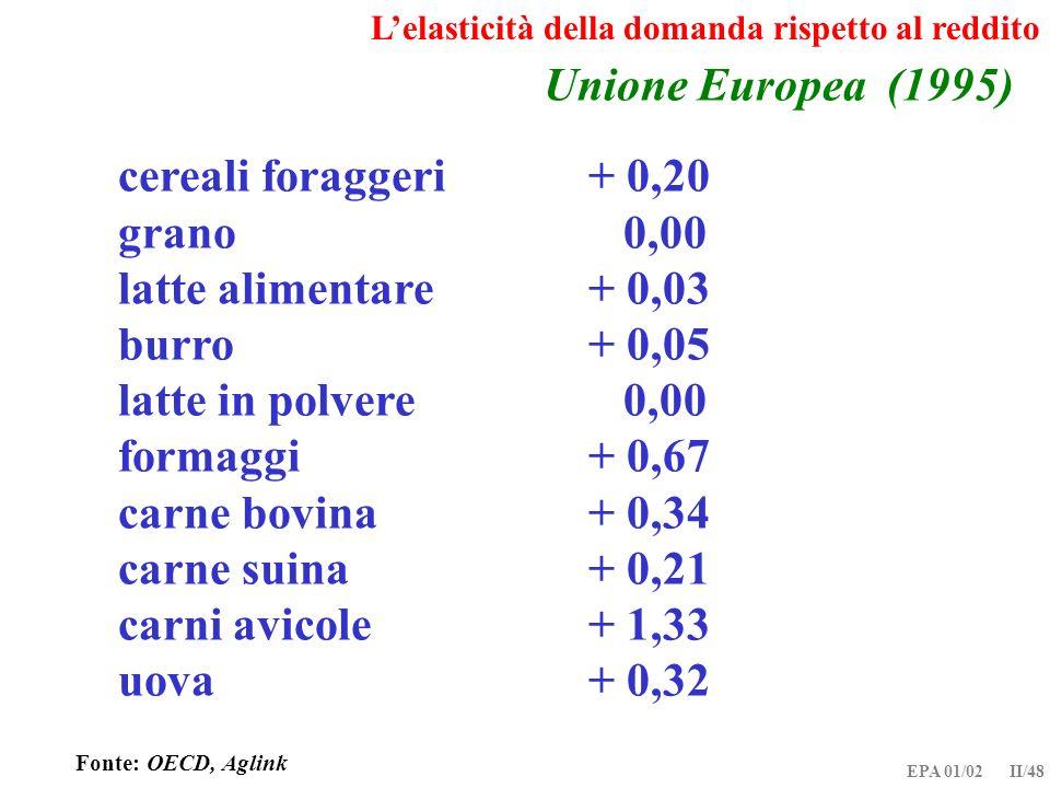 Unione Europea (1995) cereali foraggeri + 0,20 grano 0,00