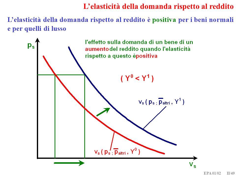 L'elasticità della domanda rispetto al reddito