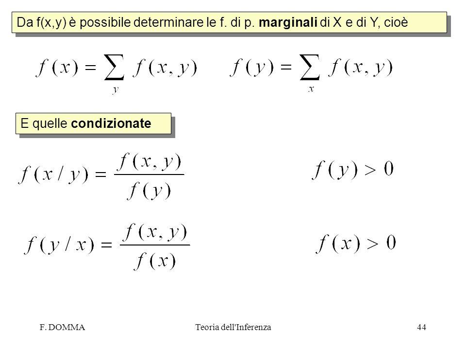 Da f(x,y) è possibile determinare le f. di p