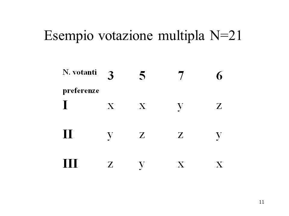 Esempio votazione multipla N=21